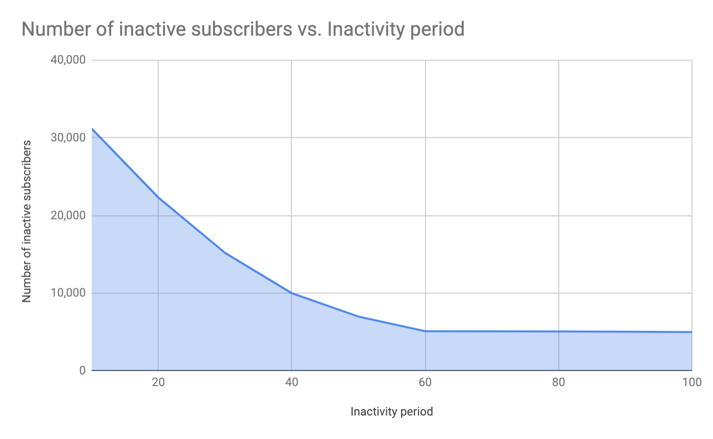 Inactives over time