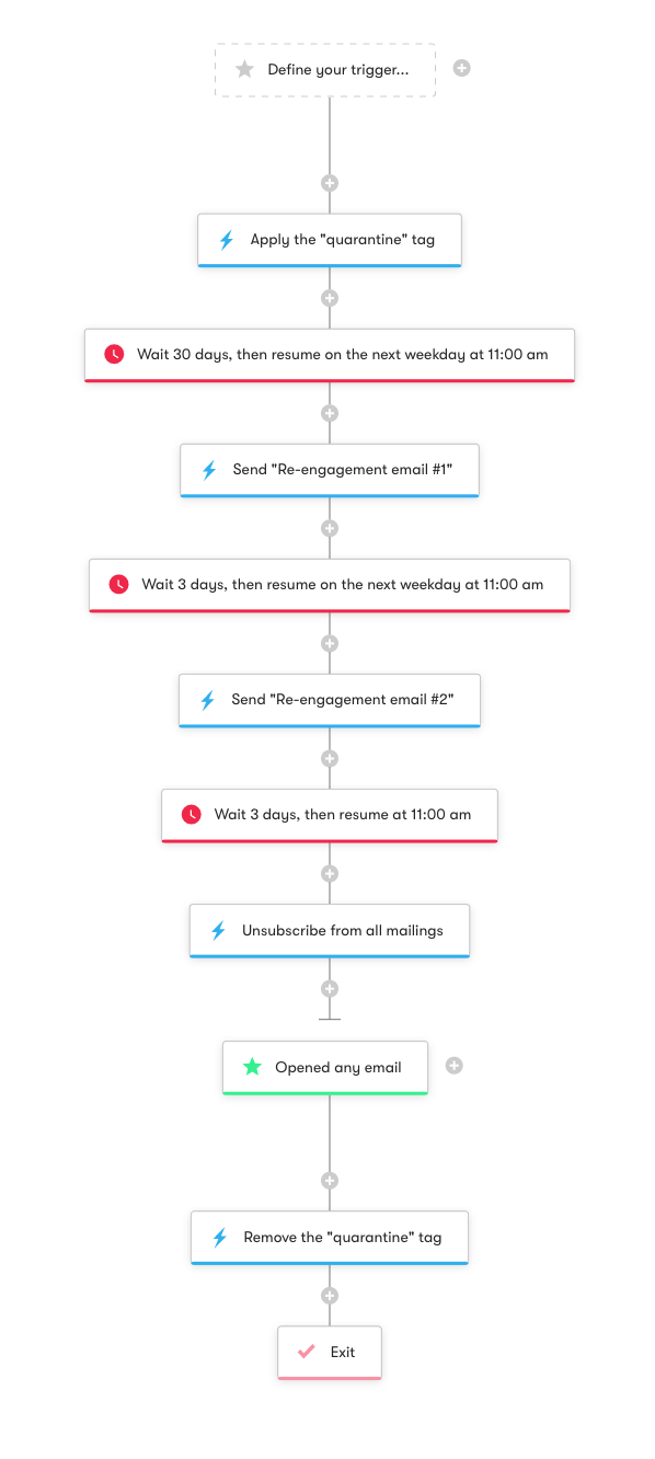 Unsubscribe workflow