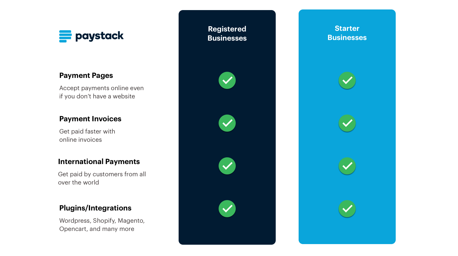 Introducing Paystack Starter Businesses - The Paystack Blog
