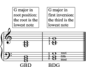 Understanding Chords, Grand Arpeggios and How to Harmonise