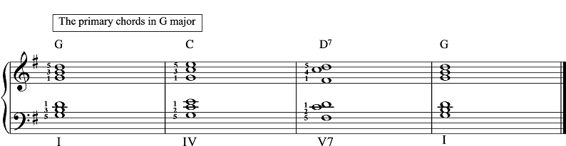Understanding Chords Grand Arpeggios And How To Harmonise