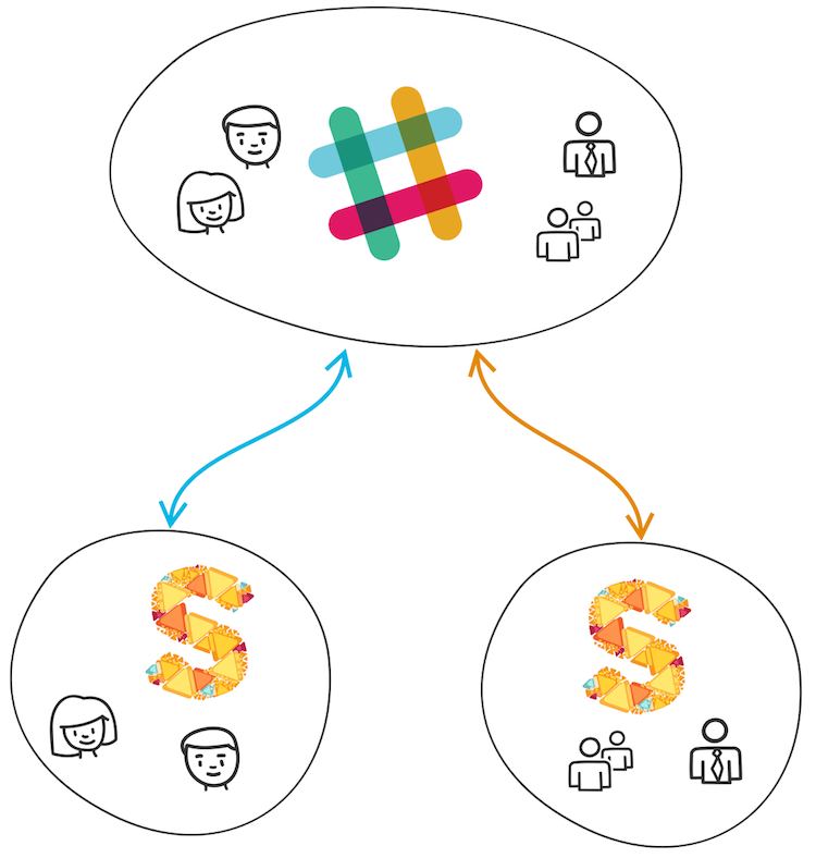 Slack Team Integrated to Two Sketchboard Teams