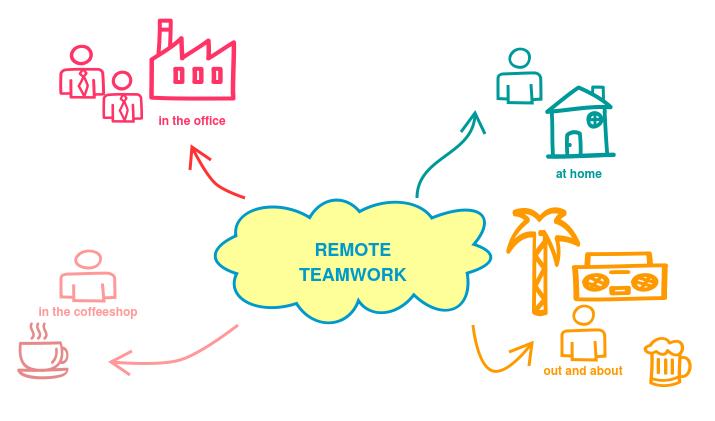 Remote teamwork independent of location