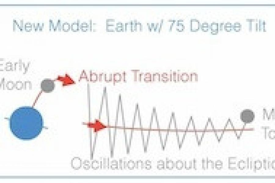 New Model Explains the Moon`s Weird Orbit