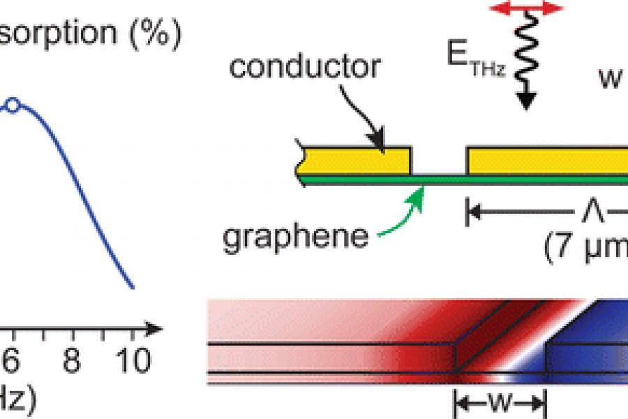 UMD Researchers Make Breakthrough in Terahertz Technology