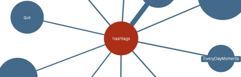 Trovare i migliori hastag per twitter - free