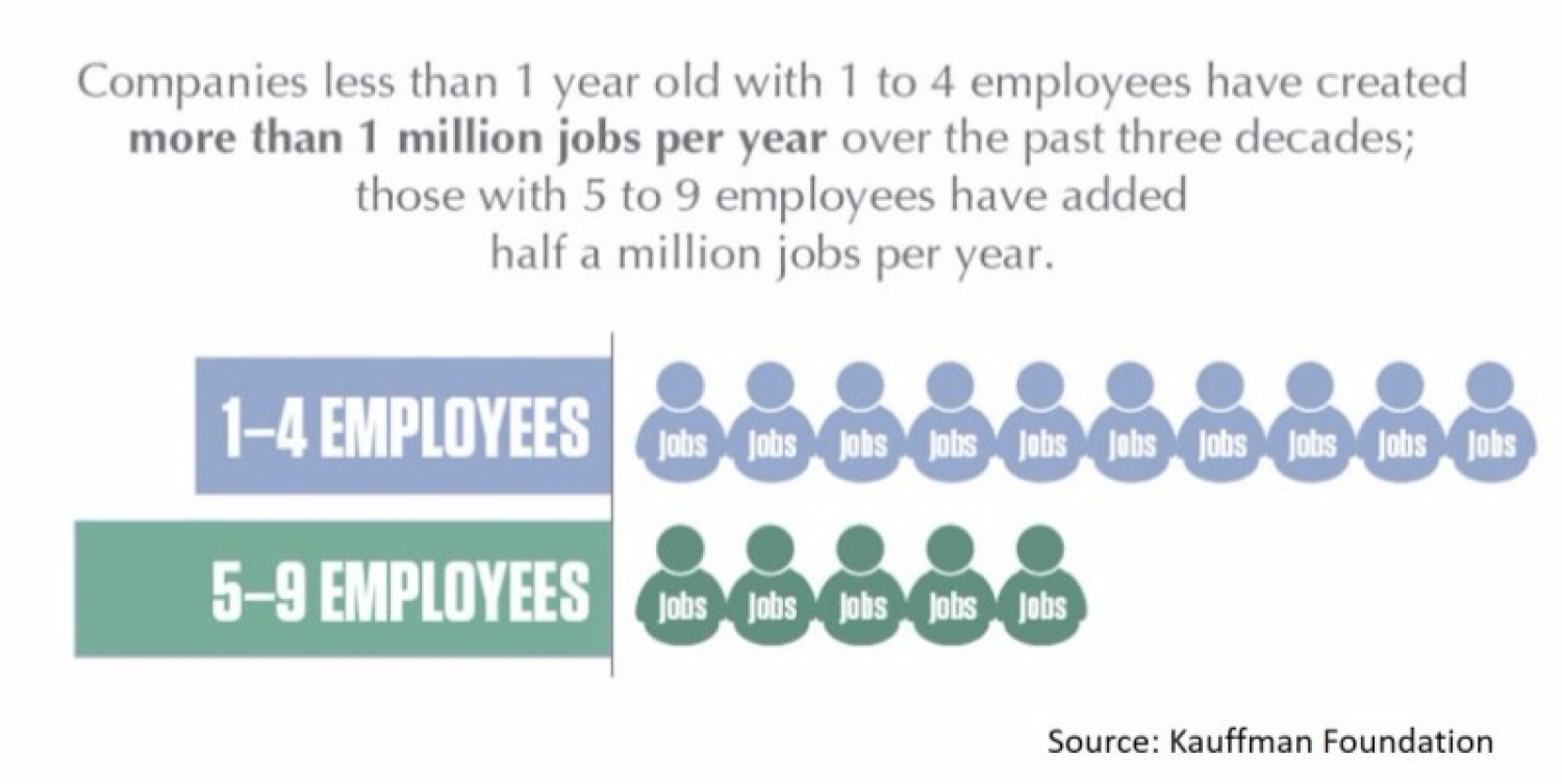 How Very Small Companies Create a Lot of Jobs