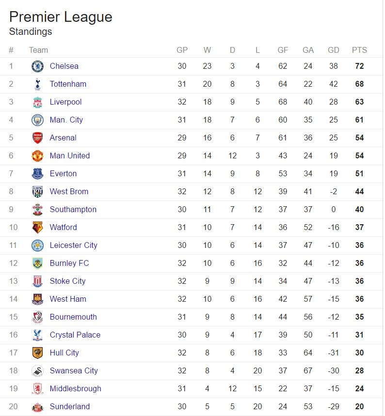 English premier league table punch newspapers - English premier league table ...