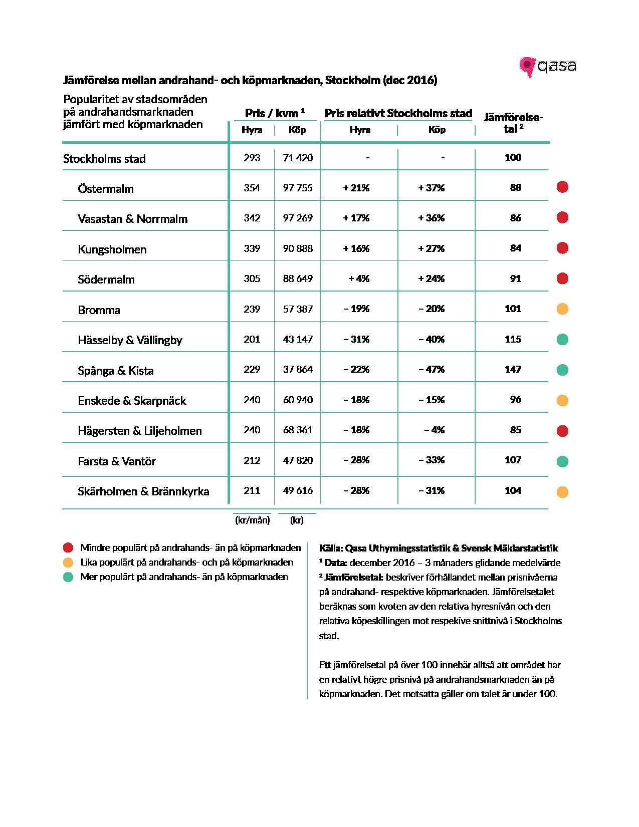 1. Tabell Stockholms Hyresrapport - Jämförelsetal (Stockholms stad)