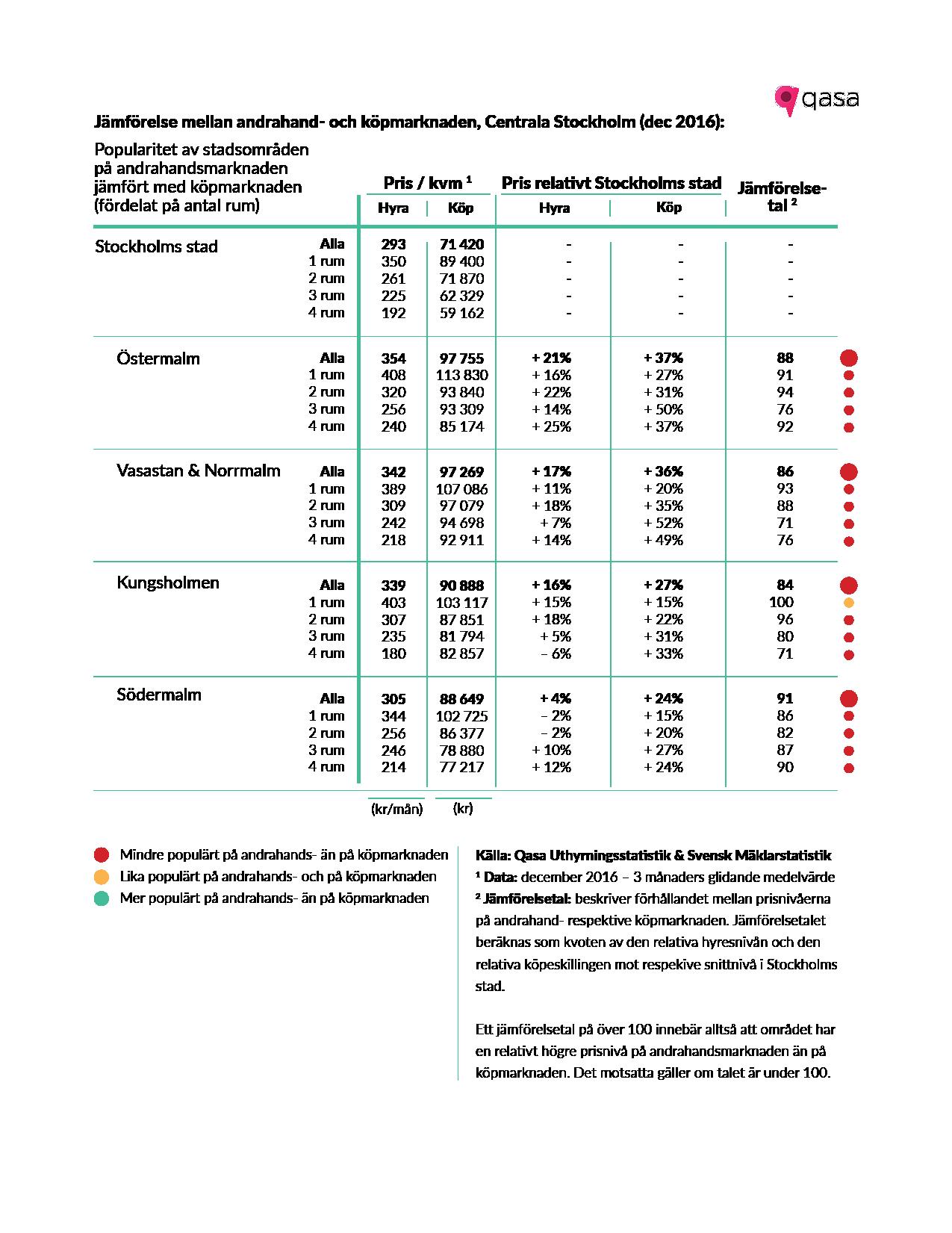 2. Tabell Stockholms Hyresrapport - Jämförelsetal (Centrala Stockholm)