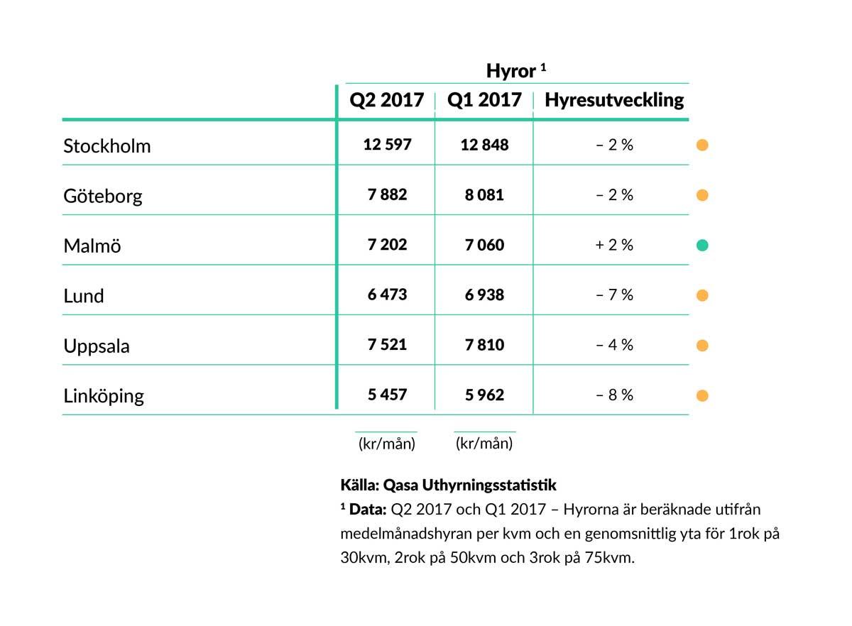 1_Utveckling-av-hyrespriser,-Sverige-(Q2-2017-vs.-Q1-2017)