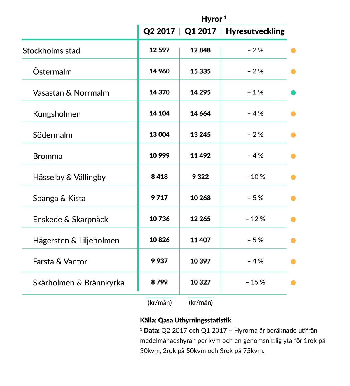2_Utveckling-av-hyrespriser,-Stockholm-(Q2-2017-vs.-Q1-2017)-
