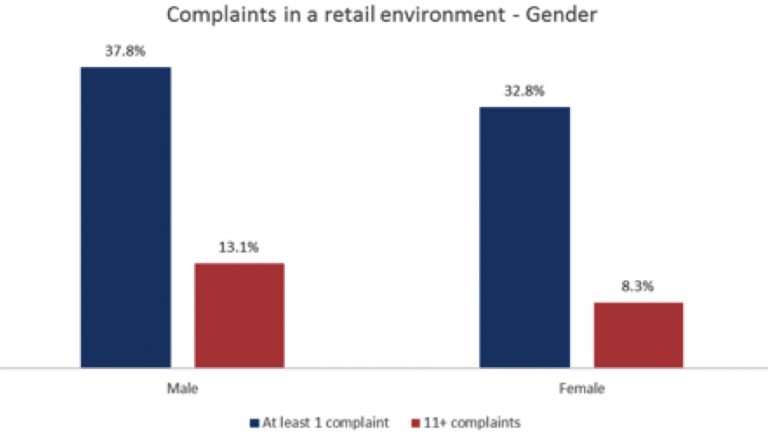 Graph Poor Customer Experience In Retail Stores By Gender Qudini
