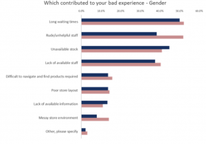 Graph Cause Of Customer Complaints In Retail By Gender Qudini