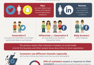 Infographic Use Of Social Media To Complain About Poor Store Experience Qudini
