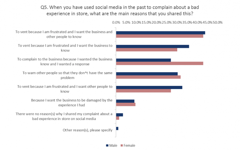 Graph Why Consumers Complain About Poor Experience On Social Media By Gender Qudini