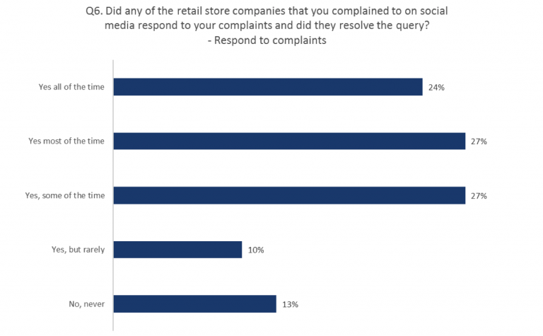 Graph Customer Satisfaction Over Response To Social Media Complaints Qudini