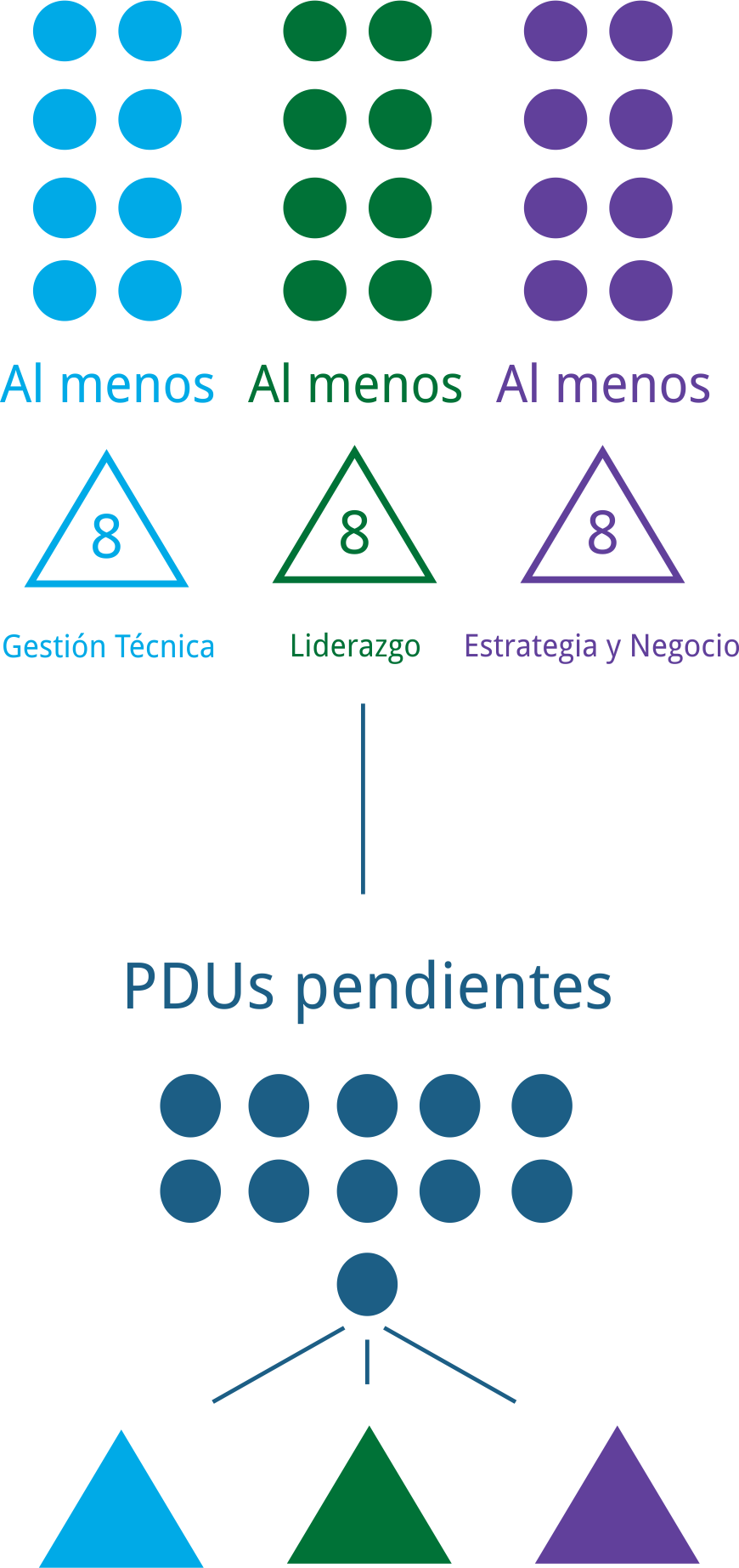 Representación de la obtención de PDUs