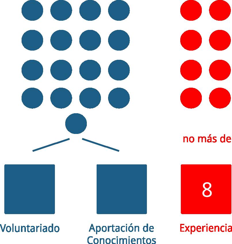 Representación de la obtención de PDUs contribuyendo al desarrollo de la profesion