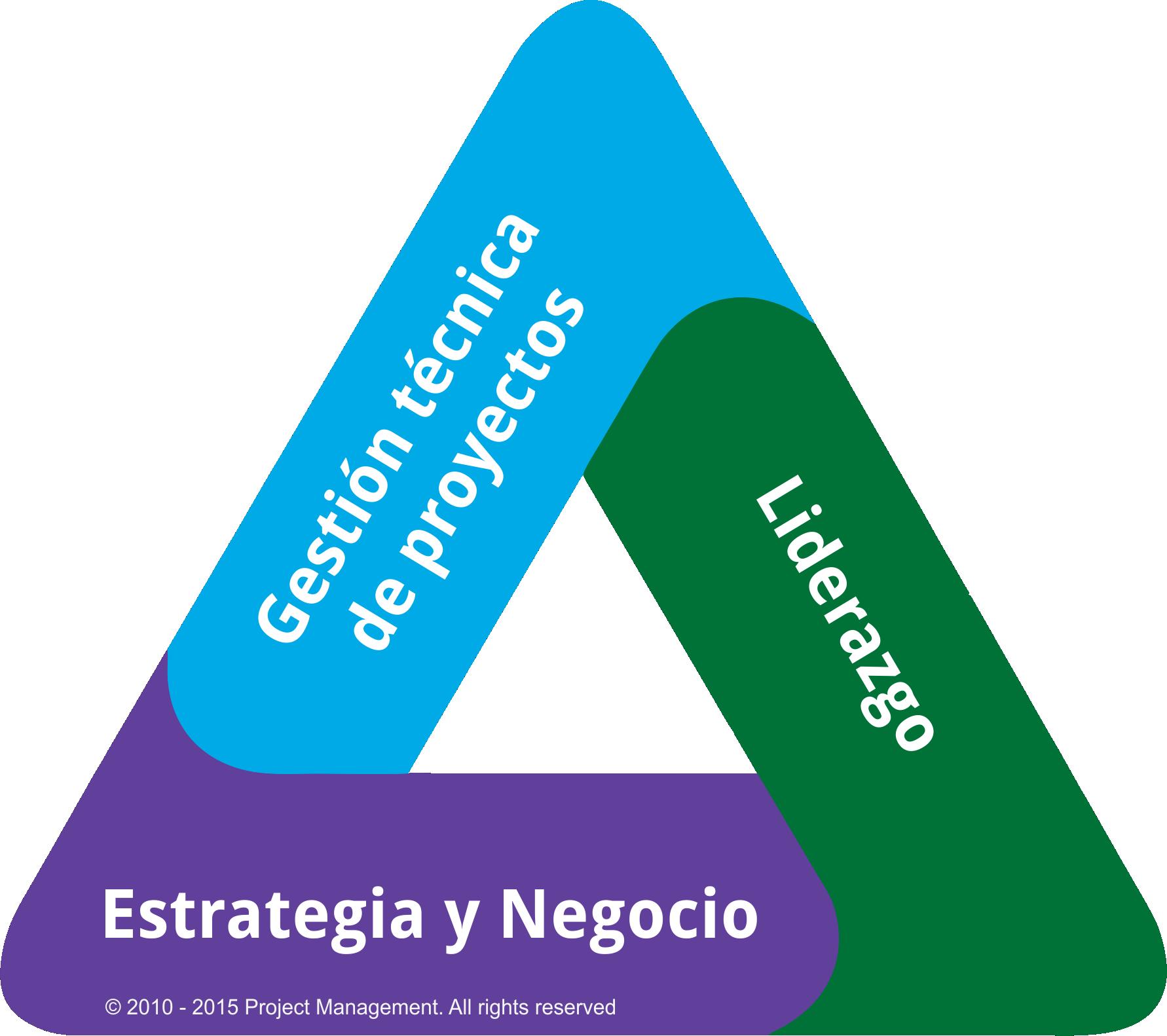 Triángulo del talento del PMP (project management professional) según PMI