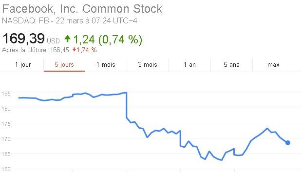 L'action de Facebook a dévissée en Bourse après le scandale de Cambridge Analytica, mais elle s'est redressé au bout de quelques jours