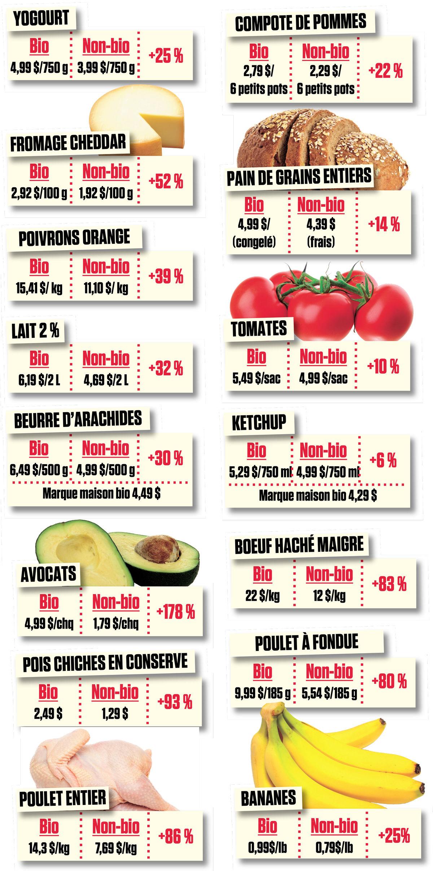 Comparaison des prix sur différents produits issus du bio avec le convention. La différence du prix est souvent le double.