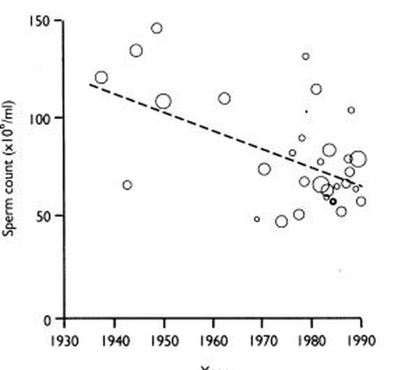 Le graphique dans l'étude de Carlsen montrant un déclin considérable dans le sperme depuis 50 ans