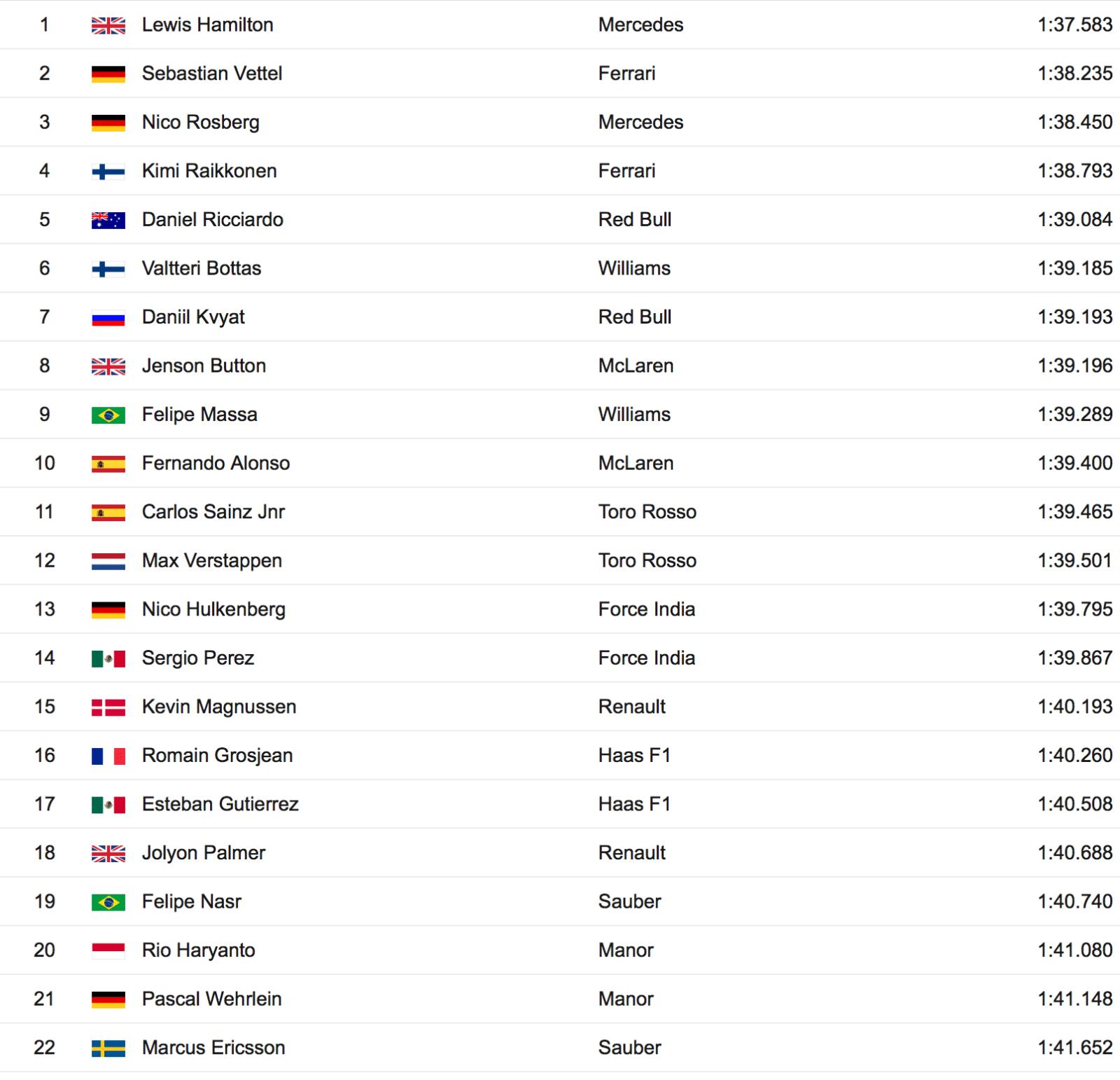 Practice - Results - Russian Grand Prix - 2016 - Formula 1 - BBC Sport 2016-04-29 18-14-33