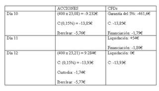 Operativa con CFDs, acciones, bolsa, inversiones