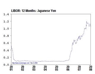 Hipotecas multidivisas en yenes