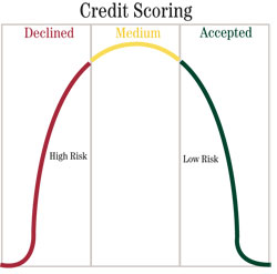 Credit scoring: ¿Cómo toma el banco las decisiones crediticias?
