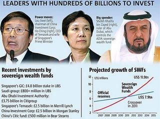 fondos soberanos