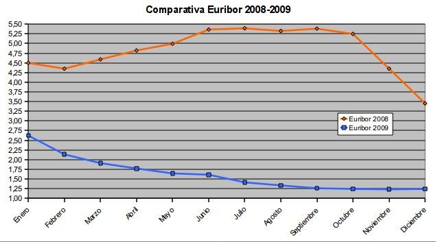 euribor 2009