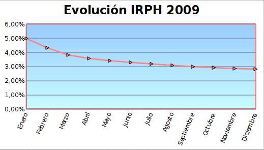 irph 2009