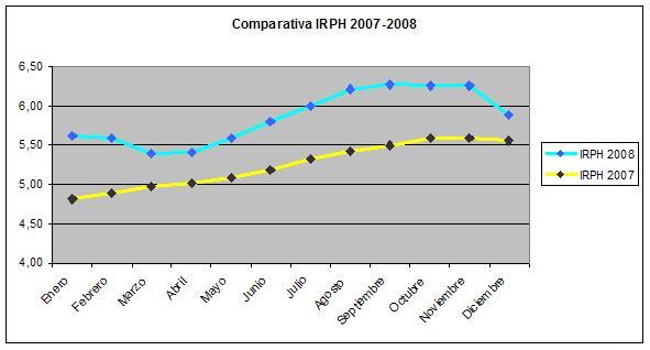 irph 2008
