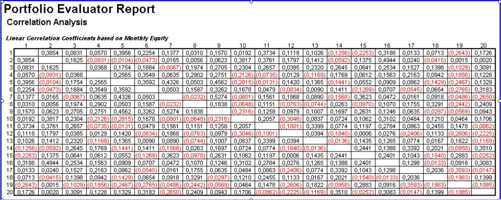 Tabla correlaciones forex