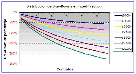 Forex fixed fractional vs fixed ratio