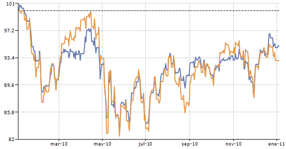 Cartera vs Eurostoxx50