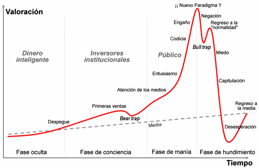 Resultado de imagen de burbuja economica