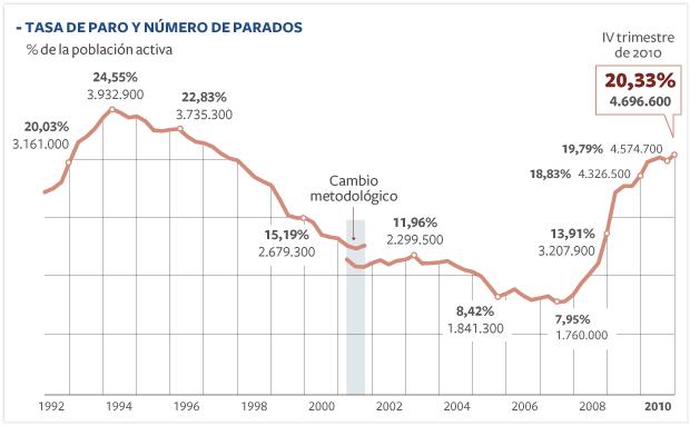 Tasa de paro EPA España