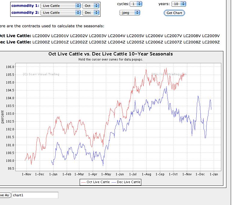 Analizar graficos forex programa