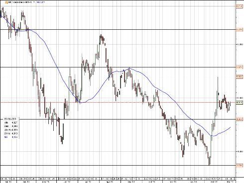 CFD de Bankinter - ClickTrade