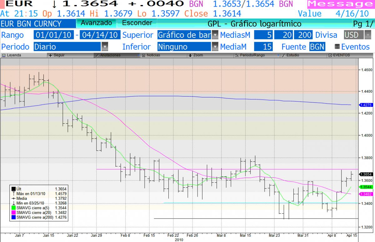 Euro dolar a corto plazo