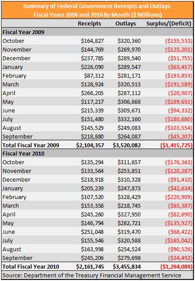 Cuentas publicas 2010