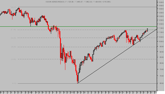 Dow Jones Industriales. Semanal semilog