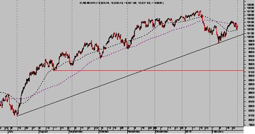 Dow Jones de 60 minutos