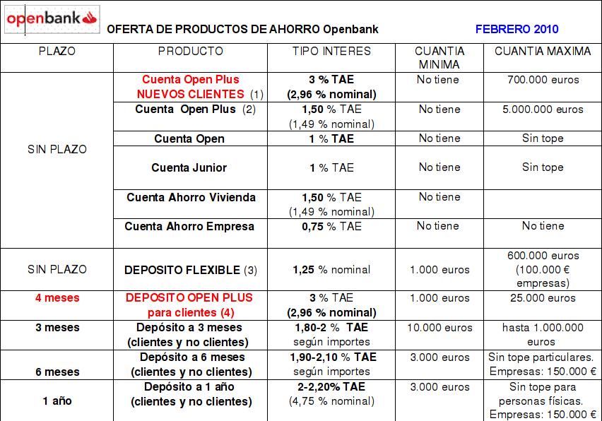 Resumen de cuentas y depósitos de Openbank - Rankia
