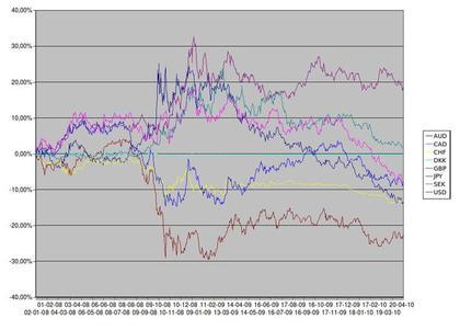 Evolución del Euro respecto a las principales divisas desde 2008