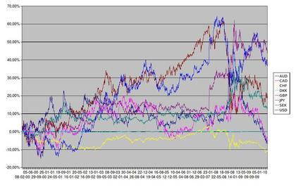 Evolución del Euro respecto a las principales divisas desde 2000 (Falta de Junio a Diciembre de 2007)