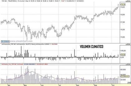 A adir volumen clim tico a visual chart rankia - Graficas madrid palma ...